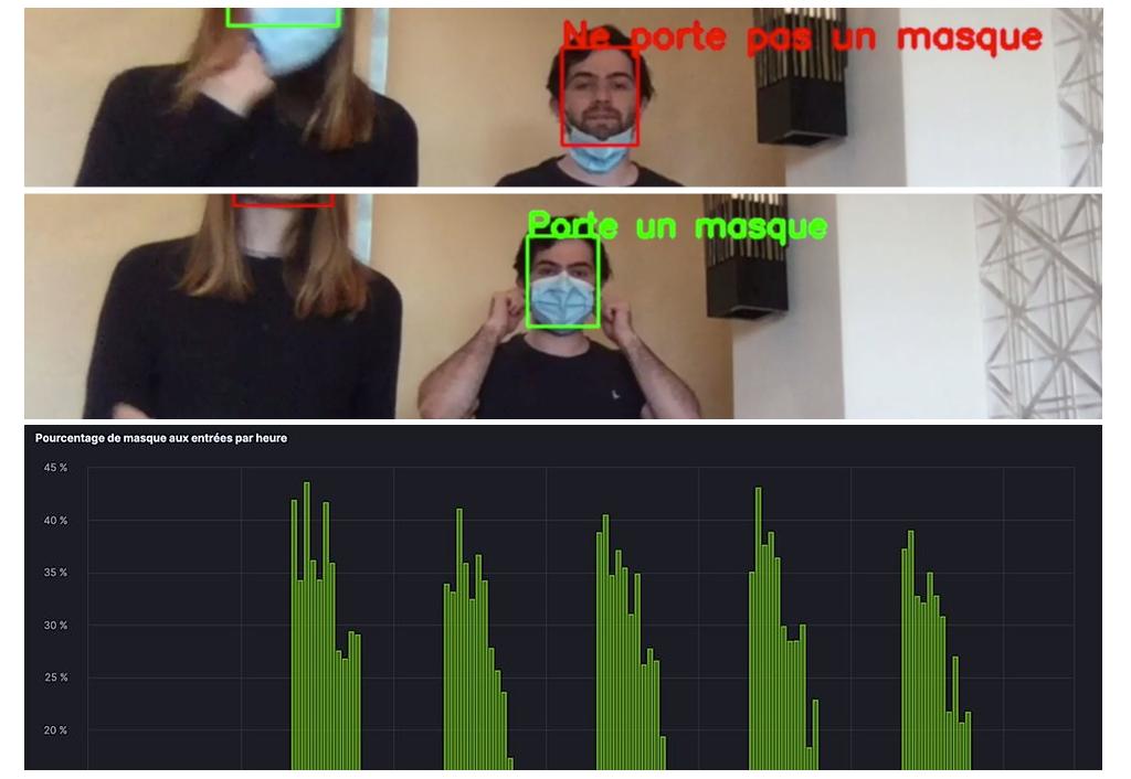 Le système Datakalab qui analyse le port du masque dans le métro parisien.
