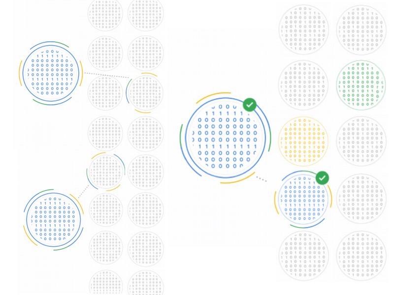Schéma du fonctionnement des modèles d'apprentissage automatique selon Google.
