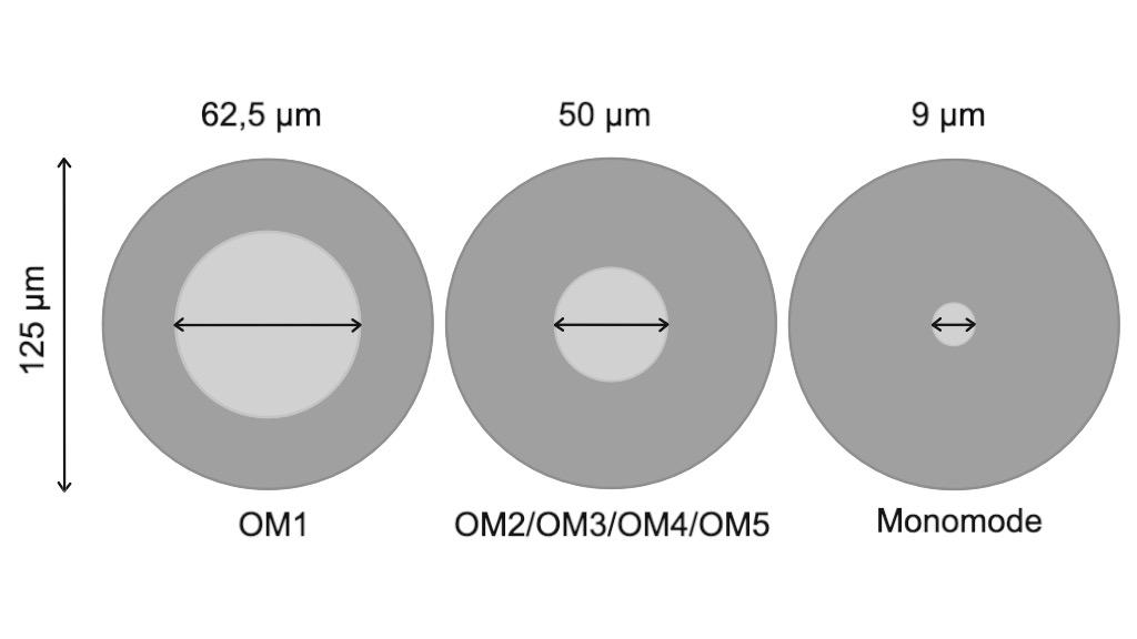 Représentation de l'âme par rapport à la gaine optique selon le type de fibre optique.