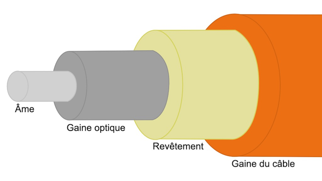 Schéma de la composition standard d'un câble à fibre optique.