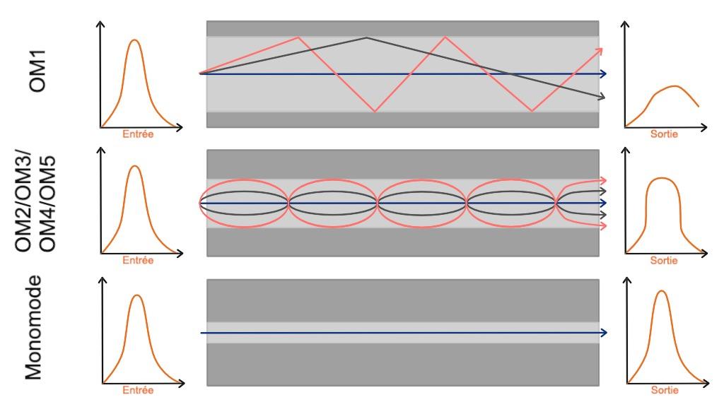 Schéma de la transmission des signaux lumineux selon le type de fibre optique.